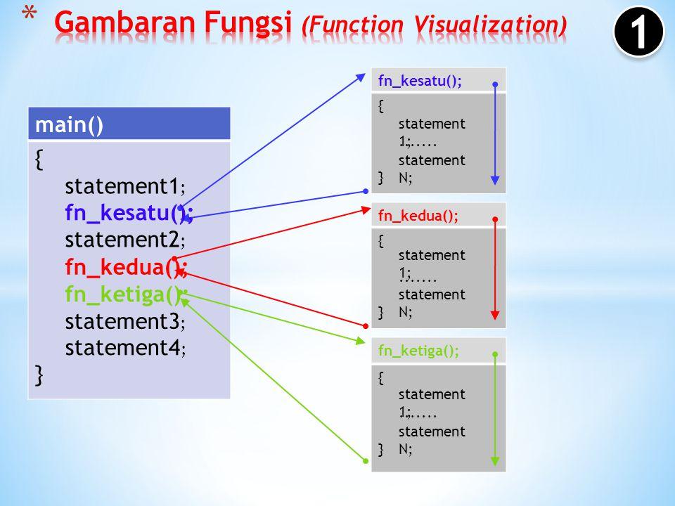 Sekumpulan perintah operasi program yang dapat menerima input dan dapat memberikan hasil/output berupa nilai ataupun sebuah hasil operasi. Kegunaan Fu
