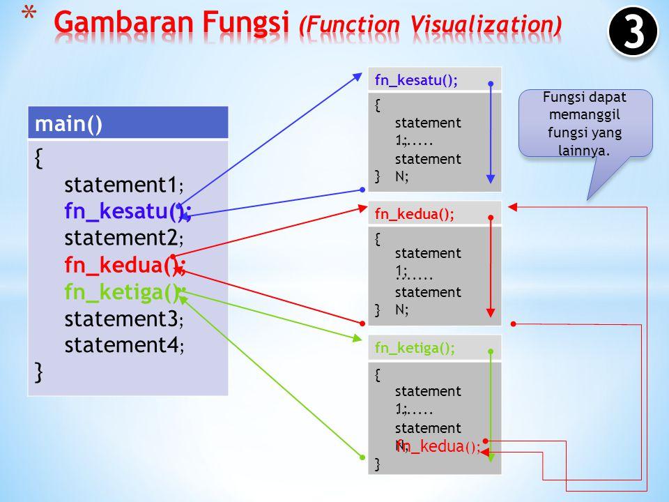 Dapat dipanggil/digunakan lebih dari satu kali. main() {}{} fn_kesatu(); {}{} fn_kedua(); {}{} fn_ketiga(); {}{} statement1 ; statement2 ; statement3