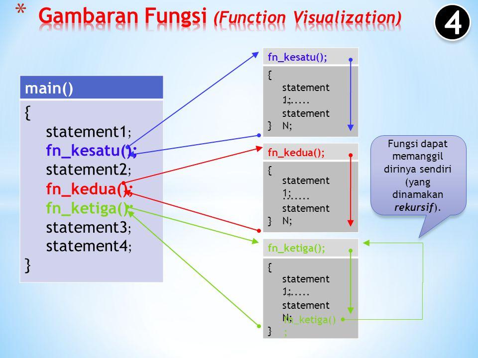 Fungsi dapat memanggil fungsi yang lainnya. main() {}{} fn_kesatu(); {}{} fn_kedua(); {}{} fn_ketiga(); {}{} statement1 ; statement2 ; statement3 ; st