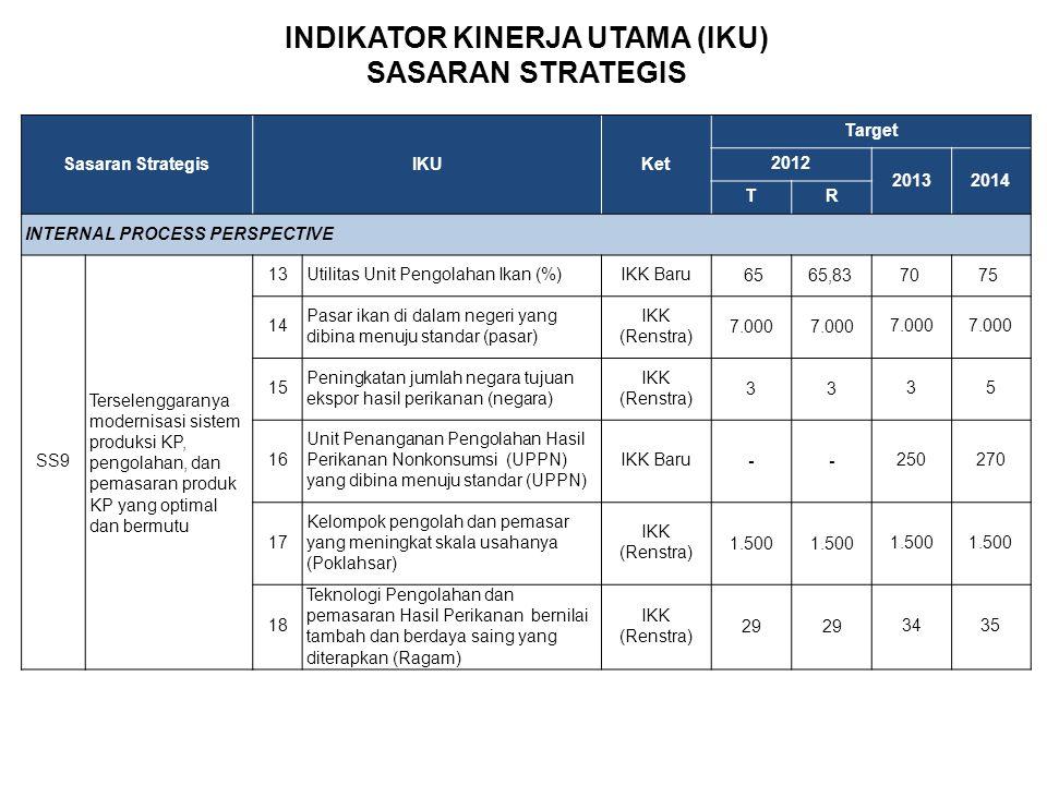 Sasaran StrategisIKUKet Target 2012 20132014 TR INTERNAL PROCESS PERSPECTIVE SS9 Terselenggaranya modernisasi sistem produksi KP, pengolahan, dan pema