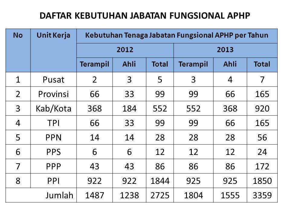 DAFTAR KEBUTUHAN JABATAN FUNGSIONAL APHP NoUnit KerjaKebutuhan Tenaga Jabatan Fungsional APHP per Tahun 20122013 TerampilAhliTotalTerampilAhliTotal 1P