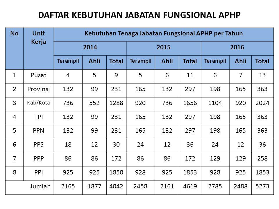 DAFTAR KEBUTUHAN JABATAN FUNGSIONAL APHP NoUnit Kerja Kebutuhan Tenaga Jabatan Fungsional APHP per Tahun 201420152016 Terampil AhliTotal Terampil Ahli