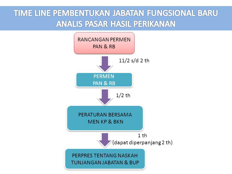 RANCANGAN PERMEN PAN & RB 11/2 s/d 2 th 1/2 th 1 th (dapat diperpanjang 2 th) PERMEN PAN & RB PERMEN PAN & RB PERATURAN BERSAMA MEN KP & BKN PERATURAN