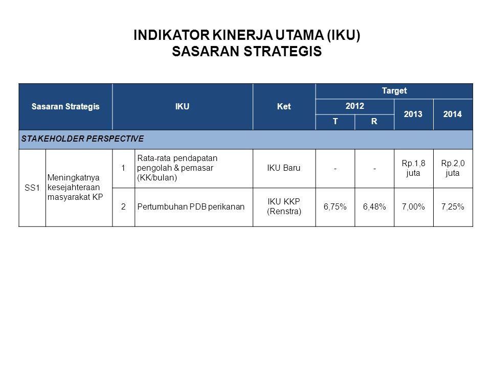 Sasaran StrategisIKUKet Target 2012 20132014 TR STAKEHOLDER PERSPECTIVE SS1 Meningkatnya kesejahteraan masyarakat KP 1 Rata-rata pendapatan pengolah &