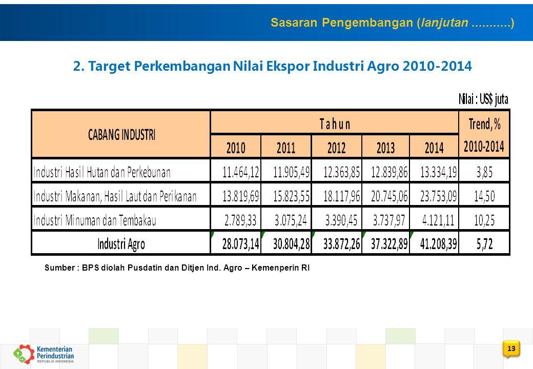 2. Target Perkembangan Nilai Ekspor Industri Agro 2010-2014 Sumber : BPS diolah Pusdatin dan Ditjen Ind. Agro – Kemenperin RI Sasaran Pengembangan (la