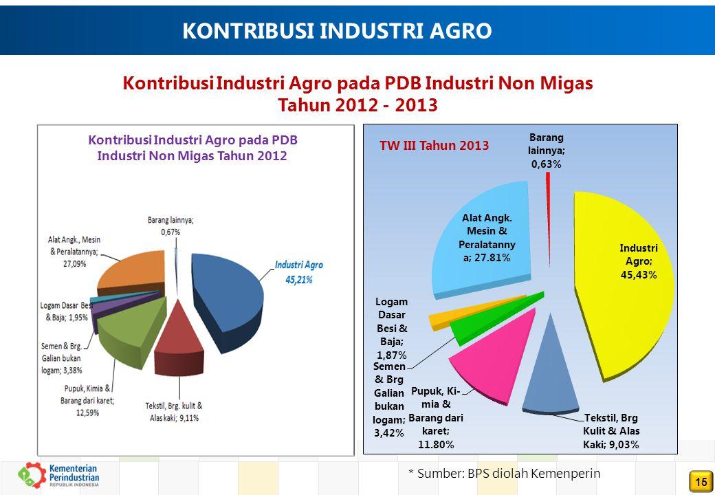 15 KONTRIBUSI INDUSTRI AGRO Kontribusi Industri Agro pada PDB Industri Non Migas Tahun 2012 - 2013 * Sumber: BPS diolah Kemenperin Kontribusi Industri Agro pada PDB Industri Non Migas Tahun 2012