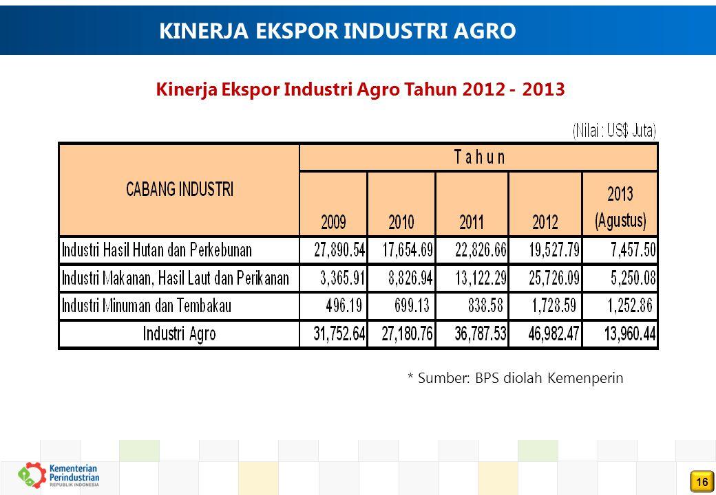 16 KINERJA EKSPOR INDUSTRI AGRO Kinerja Ekspor Industri Agro Tahun 2012 - 2013 * Sumber: BPS diolah Kemenperin