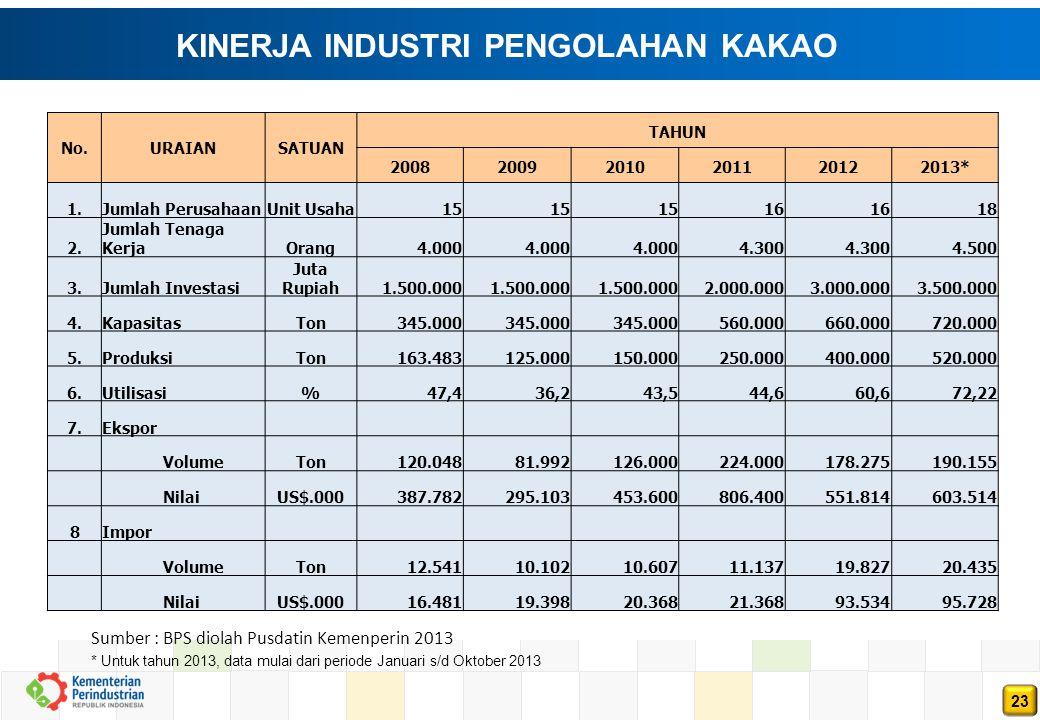 23 Sumber : BPS diolah Pusdatin Kemenperin 2013 No.URAIANSATUAN TAHUN 200820092010201120122013* 1.Jumlah PerusahaanUnit Usaha 15 16 18 2.