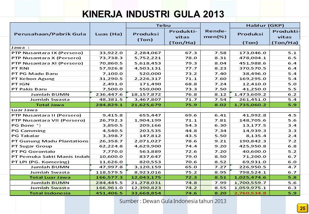 25 Sumber : Dewan Gula Indonesia tahun 2013 KINERJA INDUSTRI GULA 2013