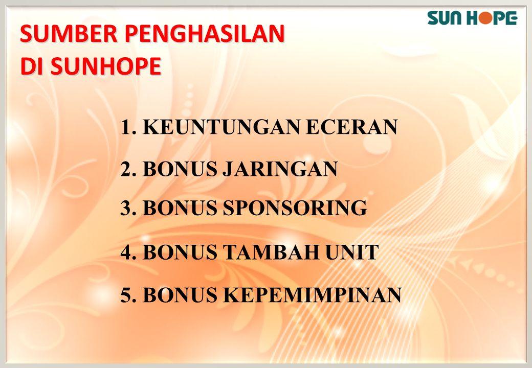 SUMBER PENGHASILAN DI SUNHOPE 1. KEUNTUNGAN ECERAN 2. BONUS JARINGAN 3. BONUS SPONSORING 5. BONUS KEPEMIMPINAN 4. BONUS TAMBAH UNIT
