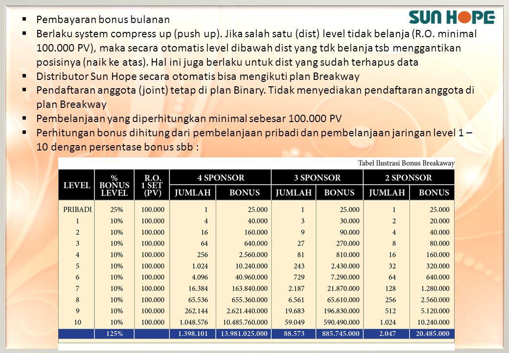  Pembayaran bonus bulanan  Berlaku system compress up (push up). Jika salah satu (dist) level tidak belanja (R.O. minimal 100.000 PV), maka secara o