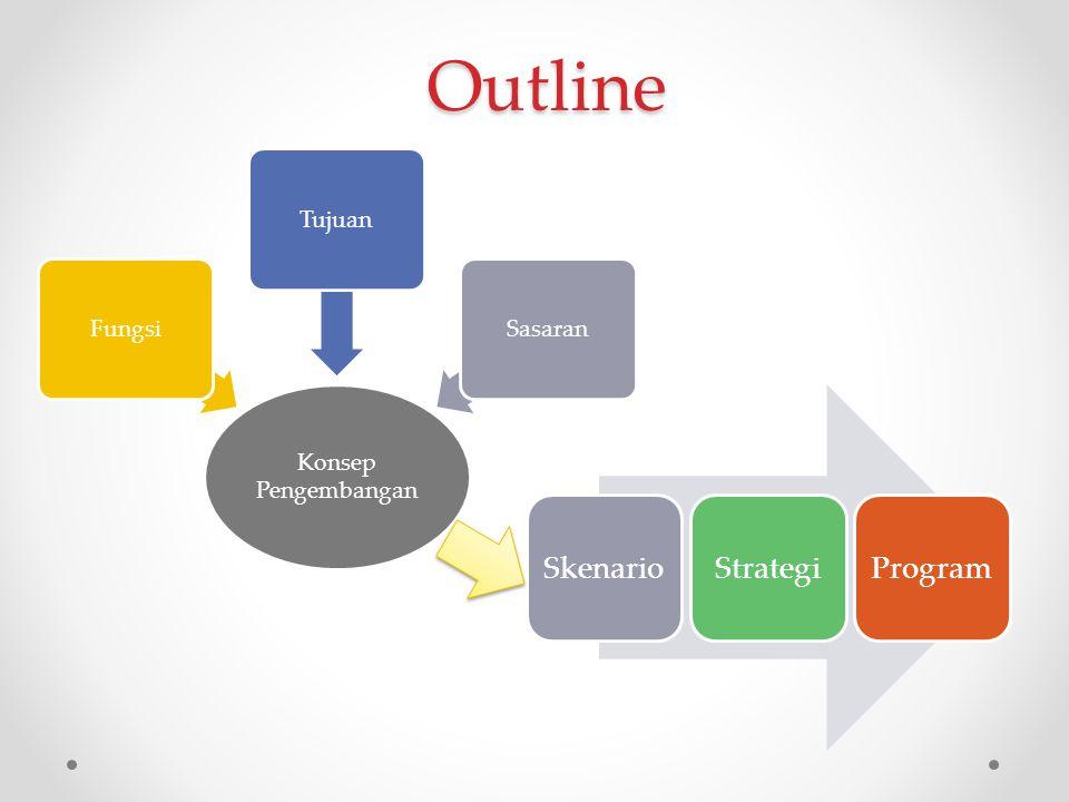 Konsep Pengembangan FungsiTujuanSasaran Outline SkenarioStrategiProgram