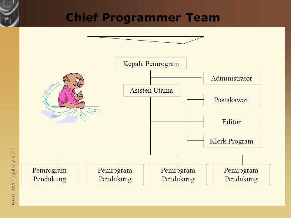www.themegallery.com Program Development Team Manajer Tim Pengembang Program PengkodePerancang Penguji