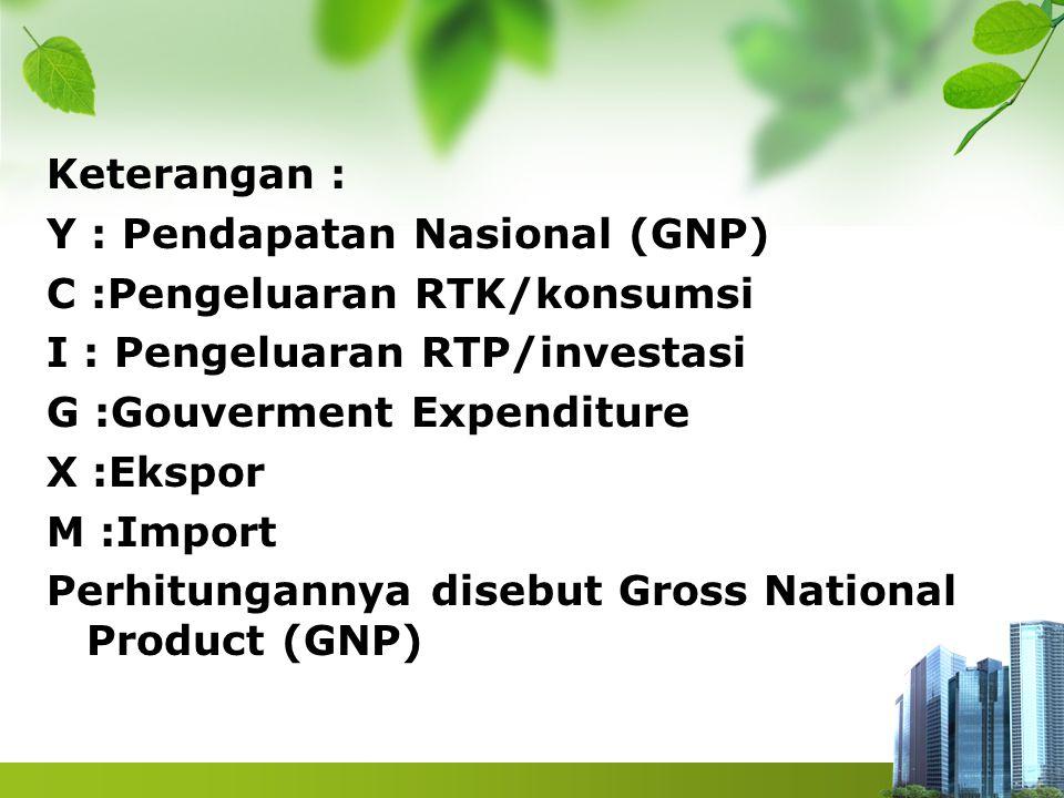 Keterangan : Y : Pendapatan Nasional (GNP) C :Pengeluaran RTK/konsumsi I : Pengeluaran RTP/investasi G :Gouverment Expenditure X :Ekspor M :Import Per