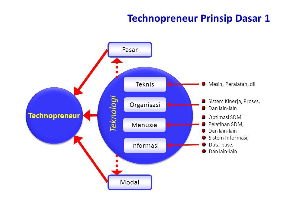 Teknologi Sistem Informasi, Data-base, Dan lain-lain Teknis Organisasi Manusia Informasi Pasar Modal Technopreneur Teknologi Mesin, Peralatan, dll Sistem Kinerja, Proses, Dan lain-lain Optimasi SDM Pelatihan SDM, Dan lain-lain Technopreneur Prinsip Dasar 1
