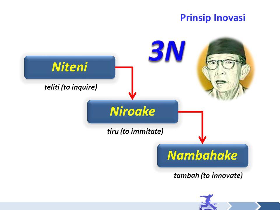 Prinsip Inovasi Niteni Niroake Nambahake teliti (to inquire) tiru (to immitate) tambah (to innovate)