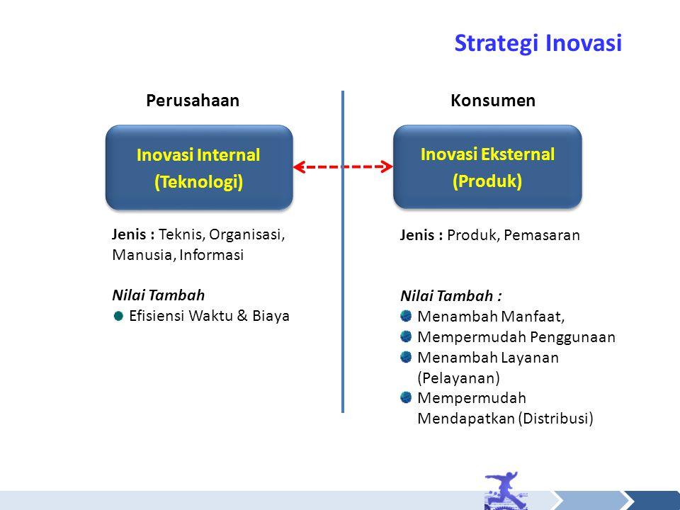 Inovasi Internal (Teknologi) Inovasi Internal (Teknologi) Inovasi Eksternal (Produk) Inovasi Eksternal (Produk) Strategi Inovasi Nilai Tambah Efisiensi Waktu & Biaya Nilai Tambah : Menambah Manfaat, Mempermudah Penggunaan Menambah Layanan (Pelayanan) Mempermudah Mendapatkan (Distribusi) Jenis : Teknis, Organisasi, Manusia, Informasi Jenis : Produk, Pemasaran PerusahaanKonsumen