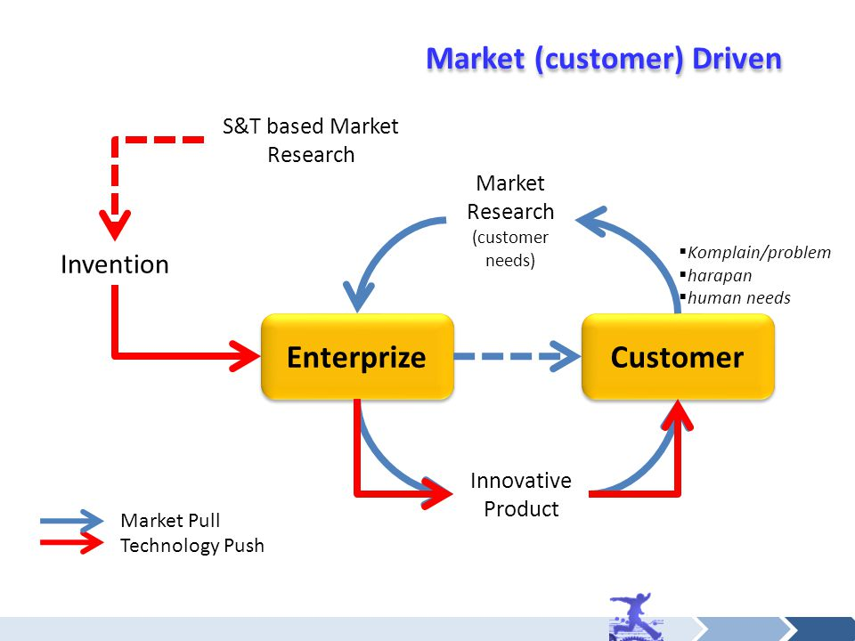 Enterprize Customer Innovative Product Invention Market Research (customer needs) S&T based Market Research Technology Push Market Pull Market (customer) Driven  Komplain/problem  harapan  human needs