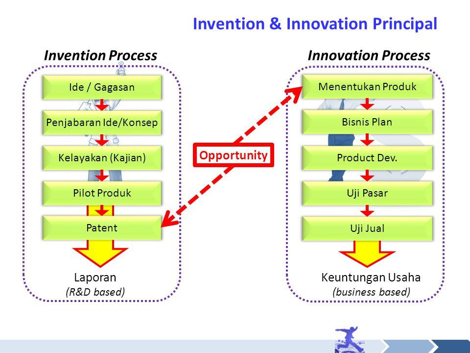 Laporan (R&D based) Keuntungan Usaha (business based) Ide / Gagasan Penjabaran Ide/Konsep Kelayakan (Kajian) Pilot Produk Product Dev. Uji Pasar Uji J