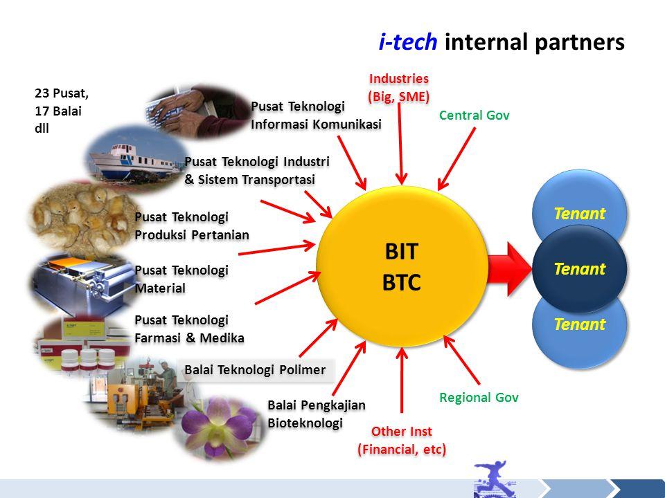 i-tech internal partners BIT BTC BIT BTC Pusat Teknologi Material Balai Teknologi Polimer Pusat Teknologi Industri & Sistem Transportasi Pusat Teknolo