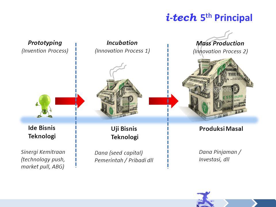 i-tech 5 th Principal Ide Bisnis Teknologi Uji Bisnis Teknologi Produksi Masal Dana (seed capital) Pemerintah / Pribadi dll Dana Pinjaman / Investasi, dll Prototyping (Invention Process) Incubation (Innovation Process 1) Mass Production (Innovation Process 2) Sinergi Kemitraan (technology push, market pull, ABG)