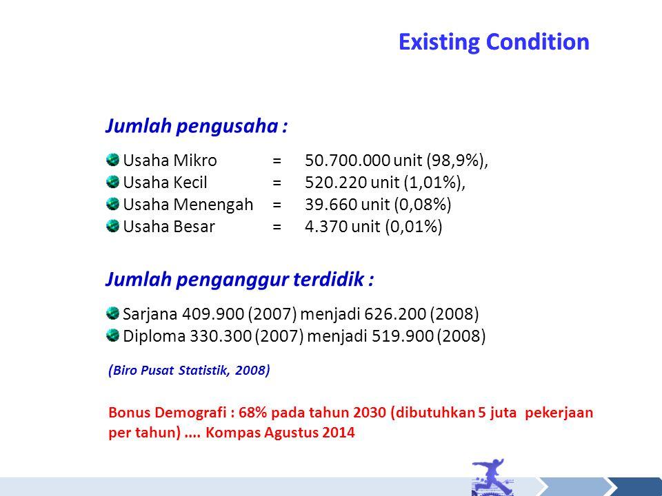 Existing Condition Jumlah penganggur terdidik : Sarjana 409.900 (2007) menjadi 626.200 (2008) Diploma 330.300 (2007) menjadi 519.900 (2008) Jumlah pen