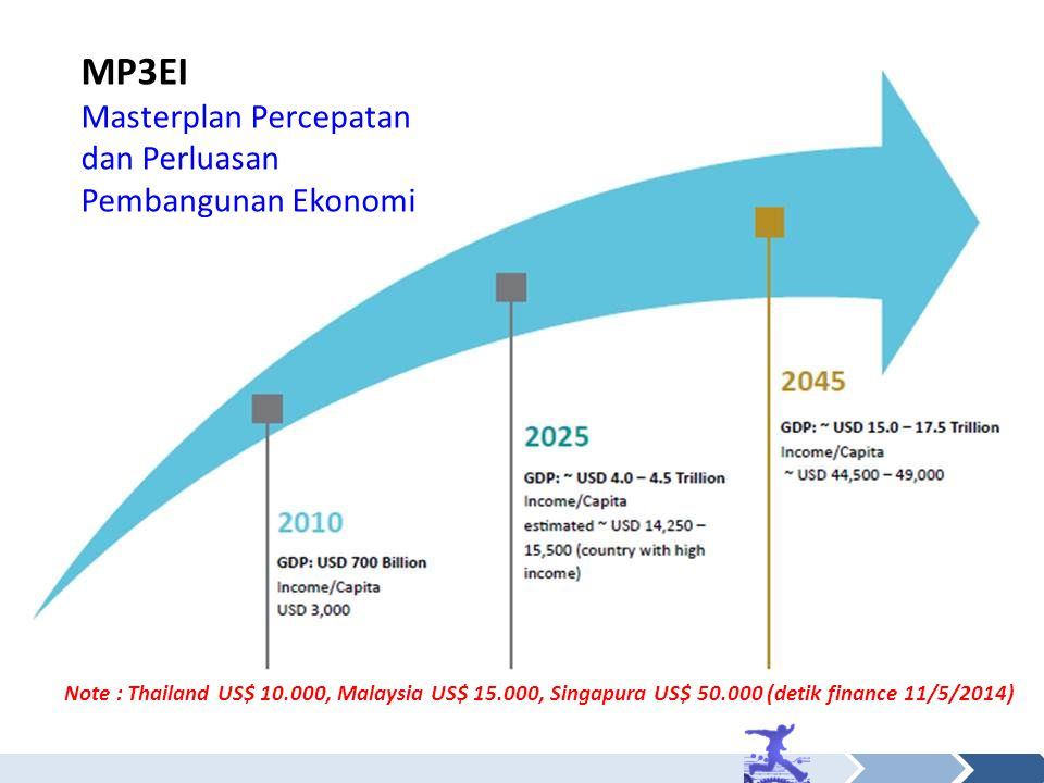 MP3EI Masterplan Percepatan dan Perluasan Pembangunan Ekonomi Note : Thailand US$ 10.000, Malaysia US$ 15.000, Singapura US$ 50.000 (detik finance 11/