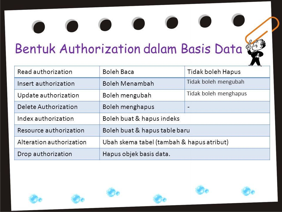 Bentuk Authorization dalam Basis Data Read authorizationBoleh BacaTidak boleh Hapus Insert authorizationBoleh Menambah Tidak boleh mengubah Update authorizationBoleh mengubah Tidak boleh menghapus Delete AuthorizationBoleh menghapus- Index authorizationBoleh buat & hapus indeks Resource authorizationBoleh buat & hapus table baru Alteration authorizationUbah skema tabel (tambah & hapus atribut) Drop authorizationHapus objek basis data.