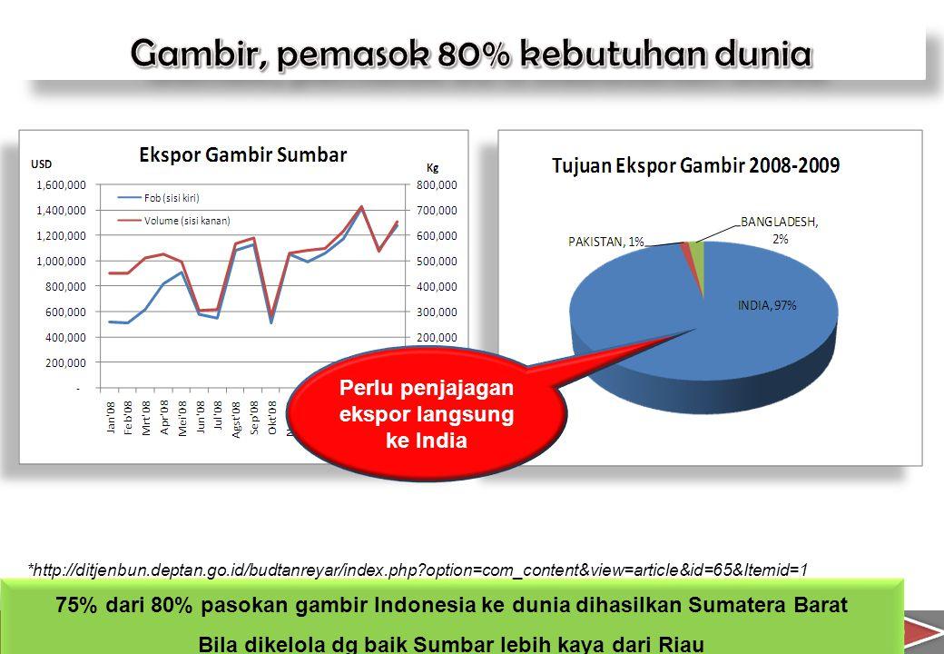 10 75% dari 80% pasokan gambir Indonesia ke dunia dihasilkan Sumatera Barat Bila dikelola dg baik Sumbar lebih kaya dari Riau 75% dari 80% pasokan gam