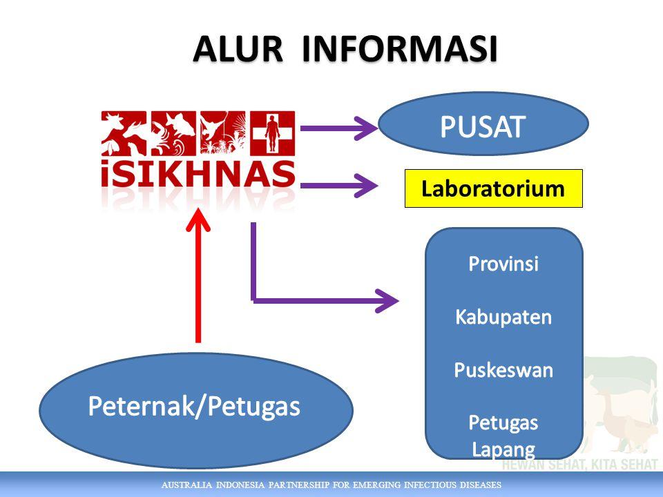 AUSTRALIA INDONESIA PARTNERSHIP FOR EMERGING INFECTIOUS DISEASES Laboratorium ALUR INFORMASI
