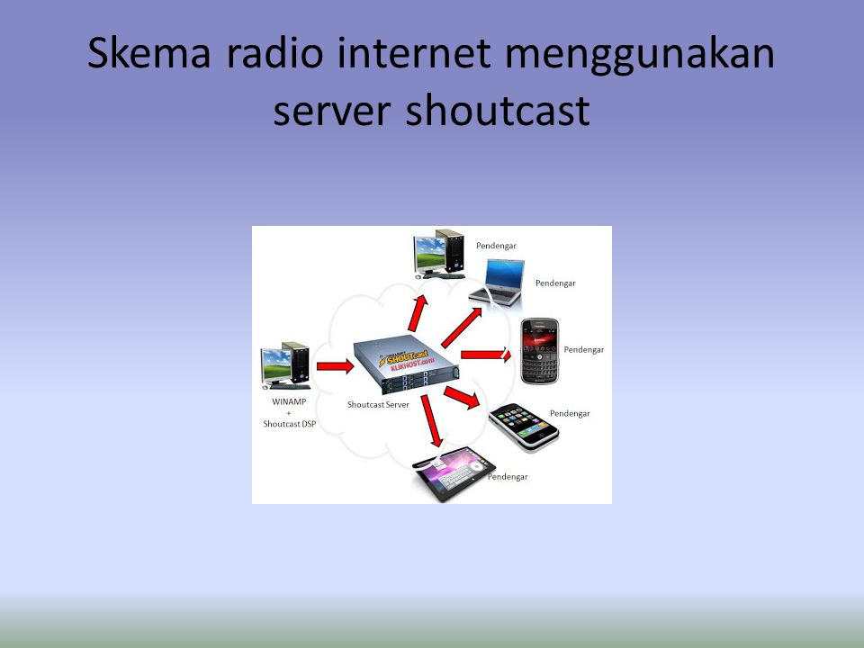 Skema radio internet menggunakan server shoutcast