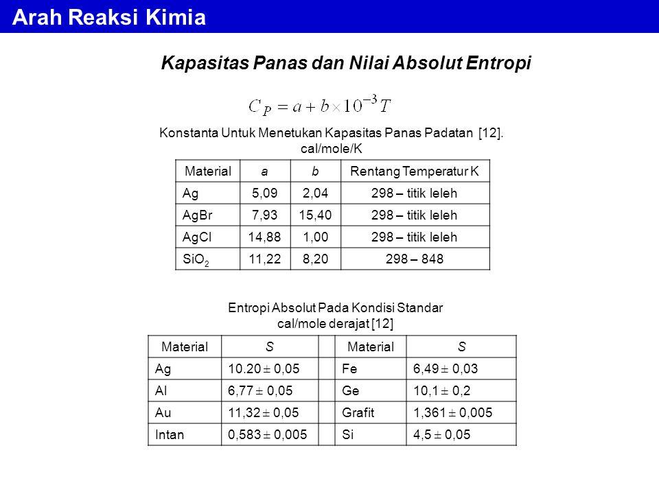 Kapasitas Panas dan Nilai Absolut Entropi Konstanta Untuk Menetukan Kapasitas Panas Padatan [12]. cal/mole/K MaterialabRentang Temperatur K Ag5,092,04