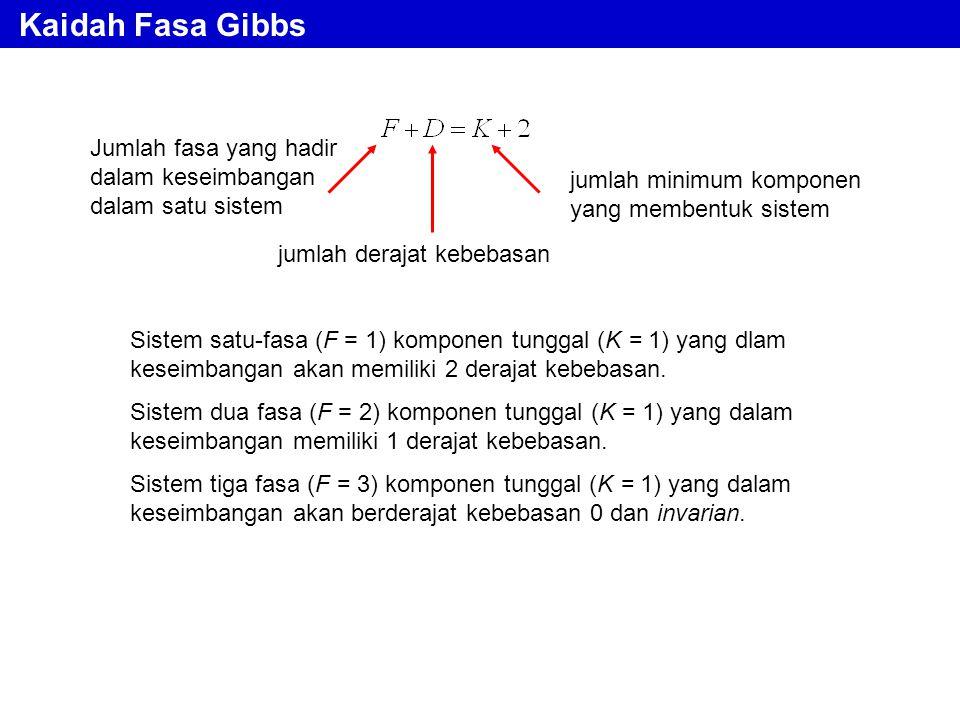 Kaidah Fasa Gibbs Jumlah fasa yang hadir dalam keseimbangan dalam satu sistem Sistem satu-fasa (F = 1) komponen tunggal (K = 1) yang dlam keseimbangan