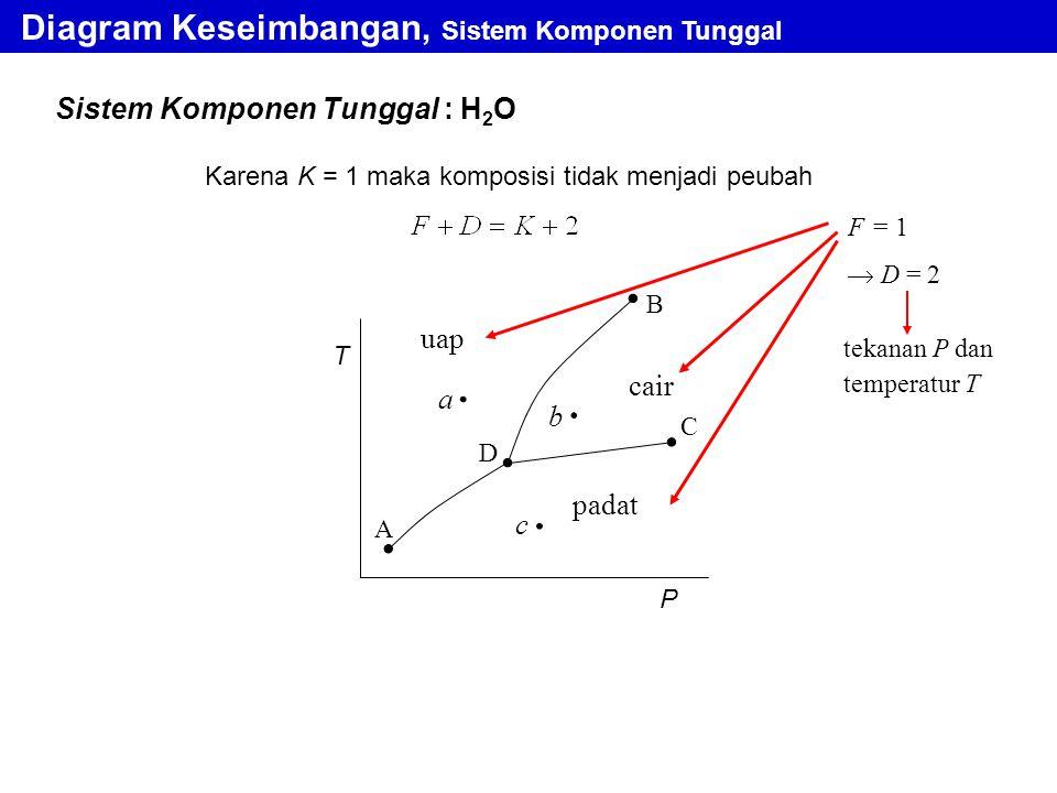 Sistem Komponen Tunggal : H 2 O Diagram Keseimbangan, Sistem Komponen Tunggal Karena K = 1 maka komposisi tidak menjadi peubah T P A D C B cair padat