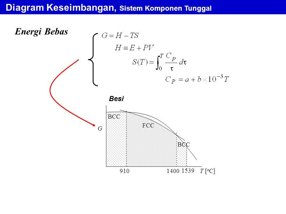 Diagram Keseimbangan, Sistem Komponen Tunggal Energi Bebas FCC BCC T [ o C]9101400 1539 G Besi