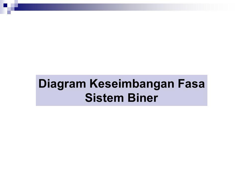 Diagram Keseimbangan Fasa Sistem Biner