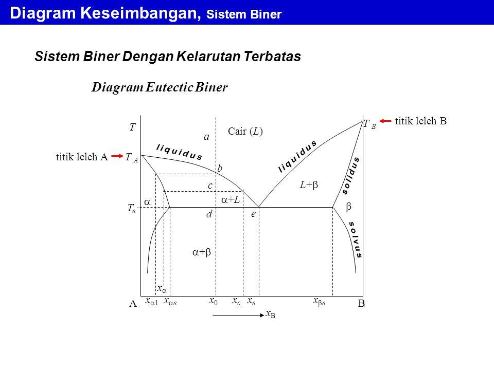 Sistem Biner Dengan Kelarutan Terbatas Diagram Keseimbangan, Sistem Biner Diagram Eutectic Biner titik leleh A a b AB xBxB   TeTe ++ +L+L Cair