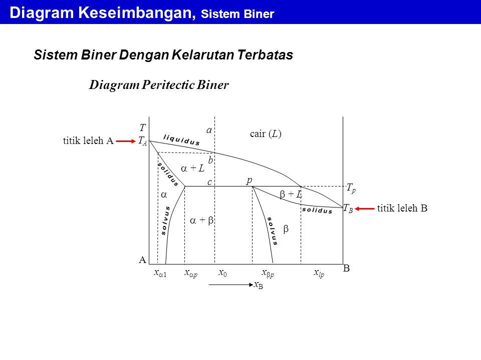 Sistem Biner Dengan Kelarutan Terbatas Diagram Keseimbangan, Sistem Biner Diagram Peritectic Biner TpTp a b TTAATTAA B xBxB   + L cair (L)  + L  +