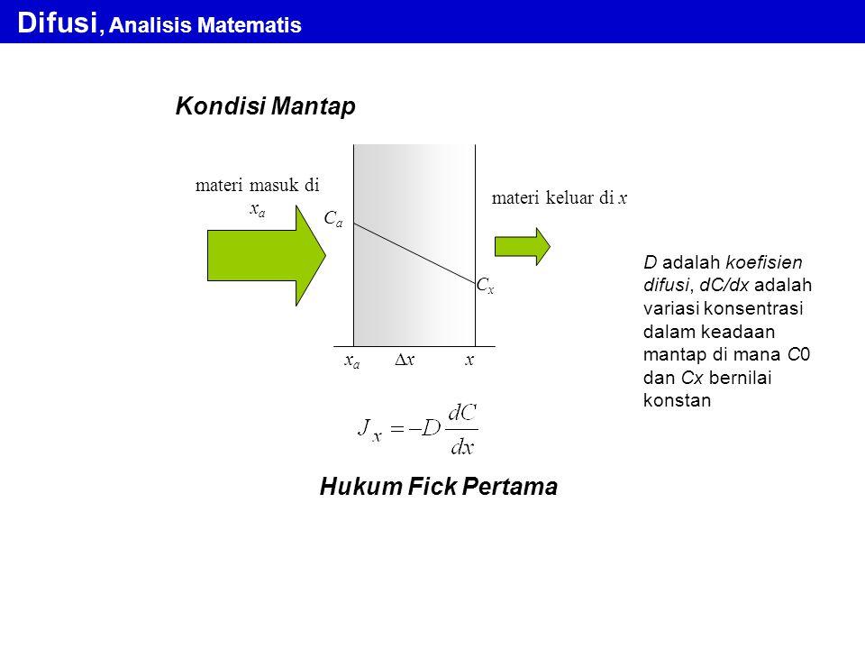 Kondisi Mantap Difusi, Analisis Matematis D adalah koefisien difusi, dC/dx adalah variasi konsentrasi dalam keadaan mantap di mana C0 dan Cx bernilai
