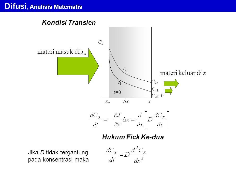 Kondisi Transien Hukum Fick Ke-dua Jika D tidak tergantung pada konsentrasi maka Difusi, Analisis Matematis xaxa x CaCa Cx2Cx2 materi masuk di x a mat