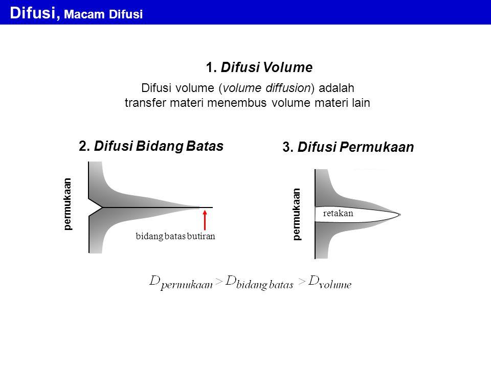 1. Difusi Volume Difusi volume (volume diffusion) adalah transfer materi menembus volume materi lain 2. Difusi Bidang Batas 3. Difusi Permukaan permuk