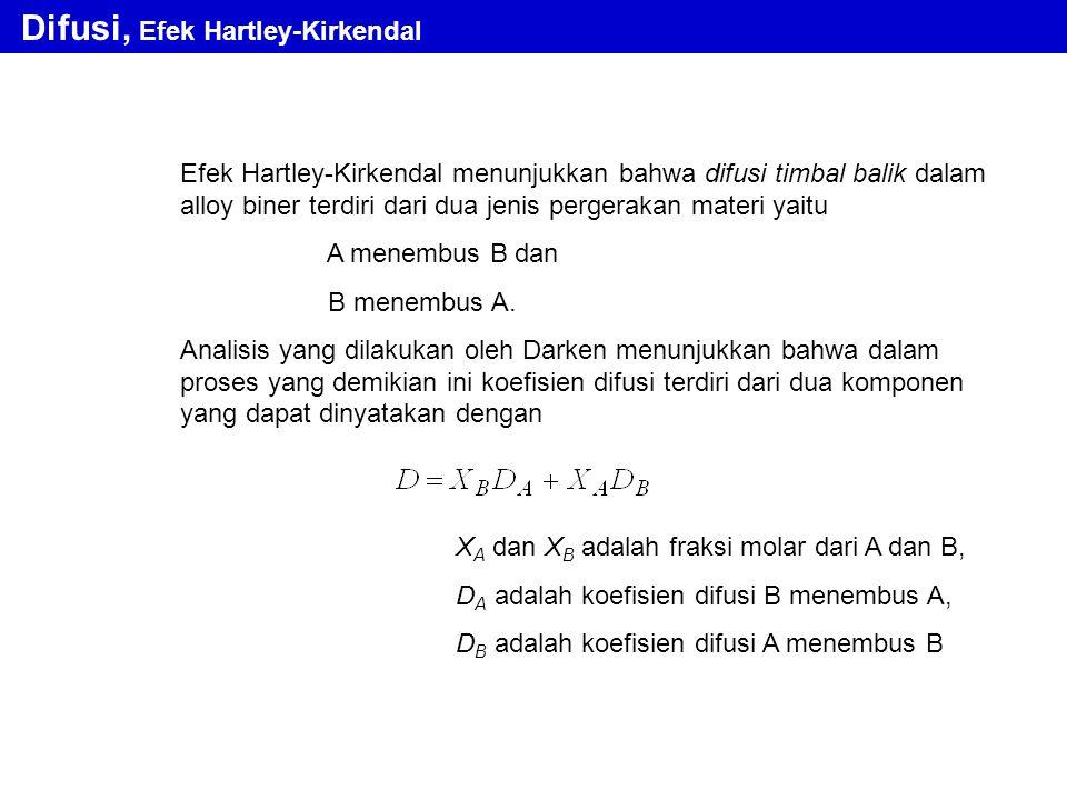 Difusi, Efek Hartley-Kirkendal Efek Hartley-Kirkendal menunjukkan bahwa difusi timbal balik dalam alloy biner terdiri dari dua jenis pergerakan materi