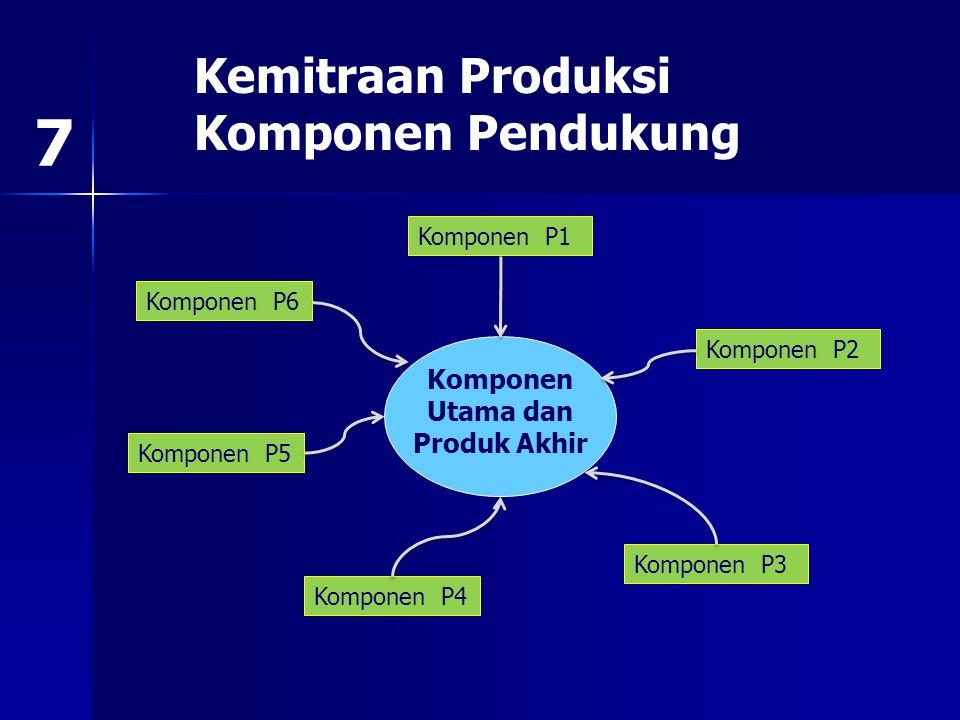 PARTICIPATORY GUARANTEE SYSTEM (PGS) PENERAPAN SISTEM JAMINAN MUTU TERTENTU REPLIKASI Bimbingan dan pengawasan Produk dgn standar tertentu Klmpk Mitra