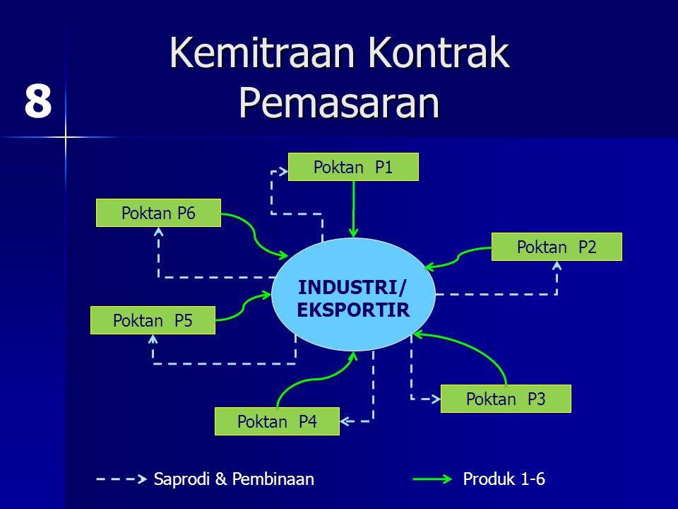 Kemitraan Produksi Komponen Pendukung Komponen Utama dan Produk Akhir Komponen P1 Komponen P2 Komponen P3 Komponen P5 Komponen P4 Komponen P6 7
