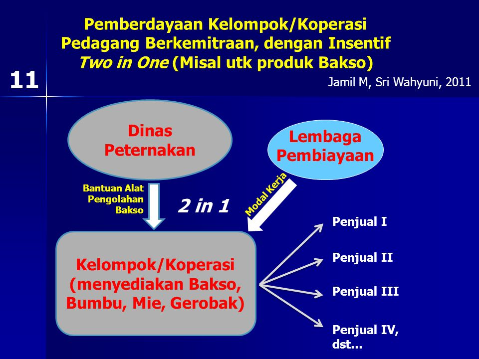 KEMITRAAN RESI GUDANG GUDANG Melakukan: Riset Pasar, Promosi, Penyimpanan, Penjualan, Distribusi/Delevery Poktan Informasi Pasar, Komoditi/Produk 10 J