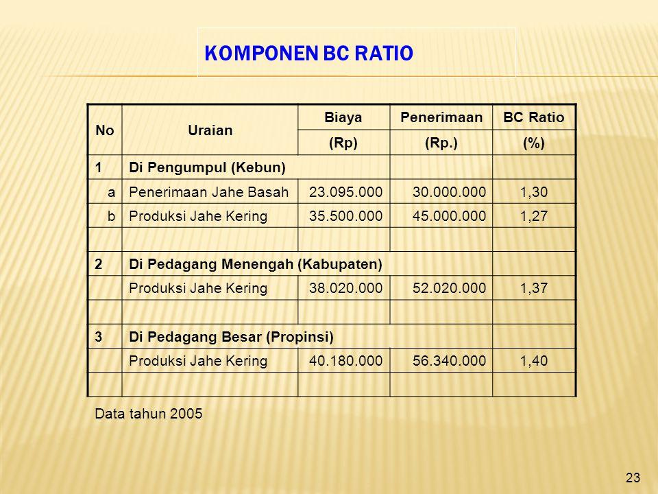 22 NoUraian BiayaPenerimaanKeuntungan (Rp)(Rp.) (%) 1Di Pengumpul (Kebun) aPenerimaan Jahe Basah23.095.00030.000.0006.905.00029,9 bProduksi Jahe Kering35.500.00045.000.0009.500.00026,8 2Di Pedagang Menengah (Kabupaten) Produksi Jahe Kering38.020.00052.020.00014.000.00036,8 3Di Pedagang Besar (Propinsi) Produksi Jahe Kering40.180.00056.340.00016.160.00040,2 KOMPONEN KEUNTUNGAN PER HEKTAR Data tahun 2005