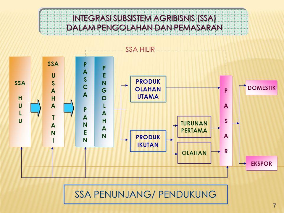 7 INTEGRASI SUBSISTEM AGRIBISNIS (SSA) DALAM PENGOLAHAN DAN PEMASARAN SSA H U L U SSA U S A H A T A N I PASCAPANENPASCAPANEN PENGOLAHANPENGOLAHAN PRODUK OLAHAN UTAMA PRODUK IKUTAN TURUNAN PERTAMA OLAHAN PASARPASAR SSA PENUNJANG/ PENDUKUNG SSA HILIR DOMESTIK EKSPOR