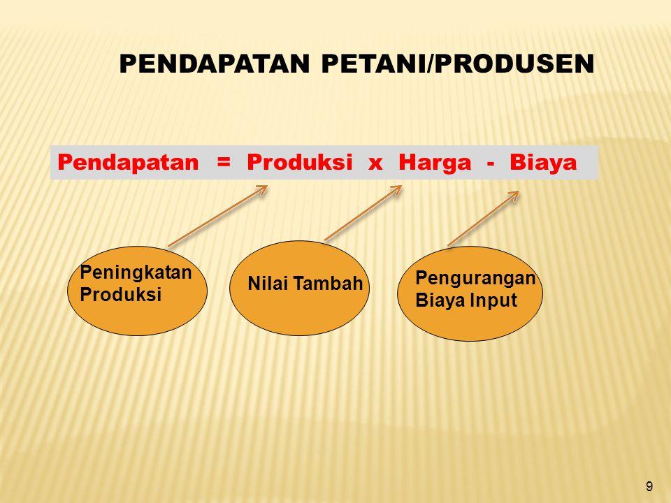 9 PENDAPATAN PETANI/PRODUSEN Pendapatan = Produksi x Harga - Biaya Peningkatan Produksi Nilai Tambah Pengurangan Biaya Input