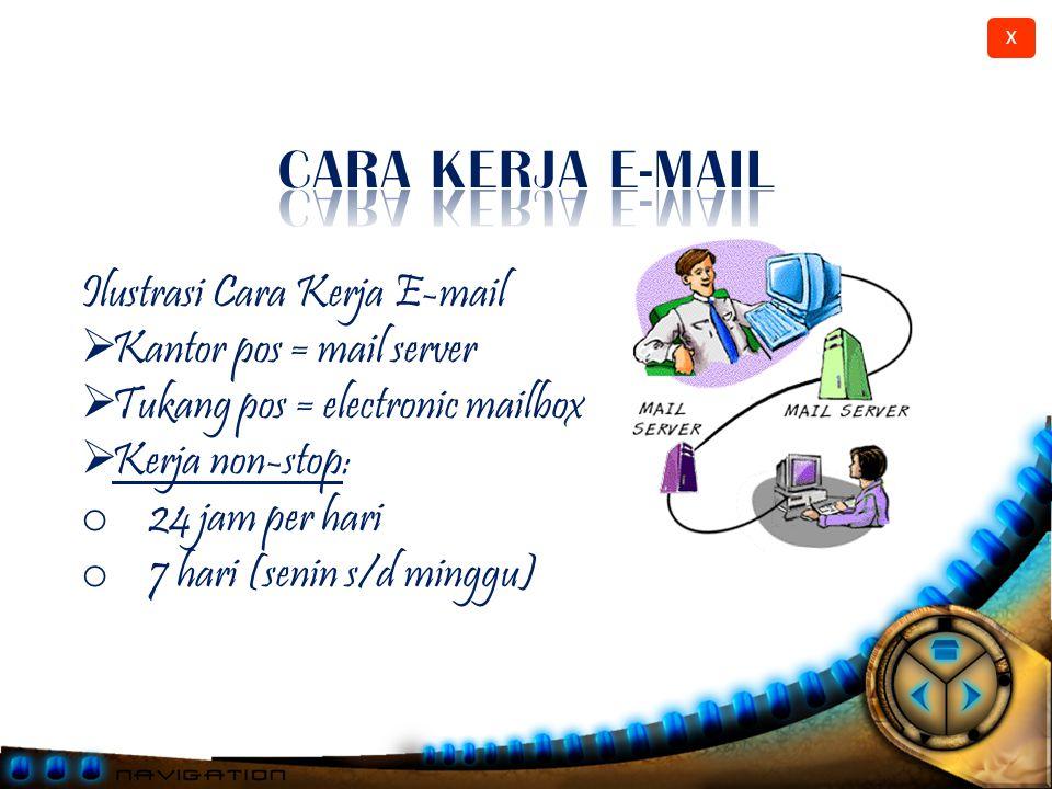 X E-mail = electronic mail (surat elektronik) Cepat, murah dan mudah.
