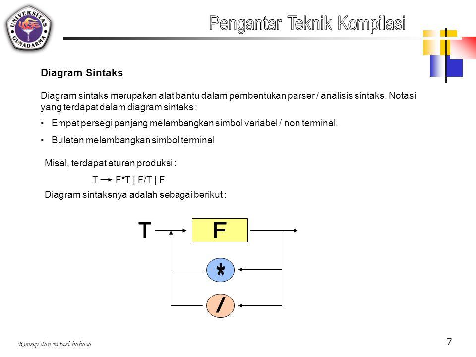 Konsep dan notasi bahasa 7 Diagram Sintaks Diagram sintaks merupakan alat bantu dalam pembentukan parser / analisis sintaks. Notasi yang terdapat dala